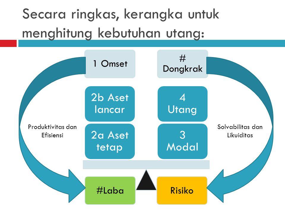 Secara ringkas, kerangka untuk menghitung kebutuhan utang: 1 Omset # Dongkrak 3 Modal 4 Utang 2a Aset tetap 2b Aset lancar #LabaRisiko Produktivitas dan Efisiensi Solvabilitas dan Likuiditas