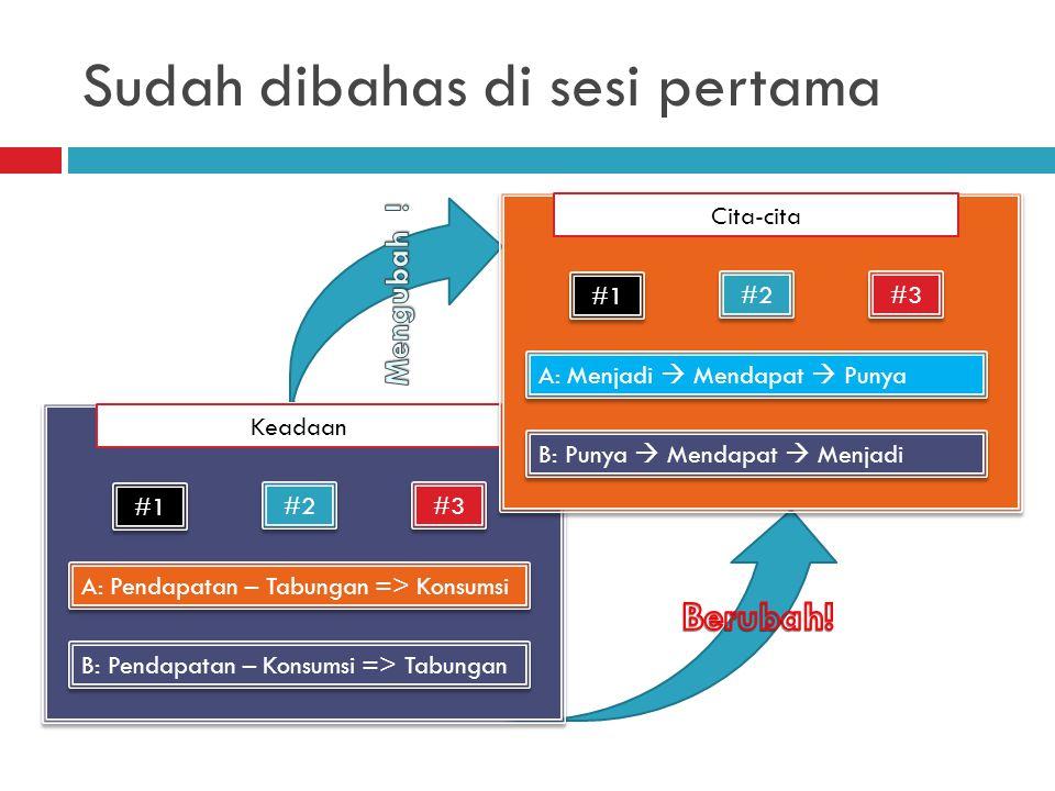 Sudah dibahas di sesi pertama Keadaan #1 #2 #3 A: Pendapatan – Tabungan => Konsumsi B: Pendapatan – Konsumsi => Tabungan Cita-cita #1 #2 #3 A: Menjadi  Mendapat  Punya B: Punya  Mendapat  Menjadi