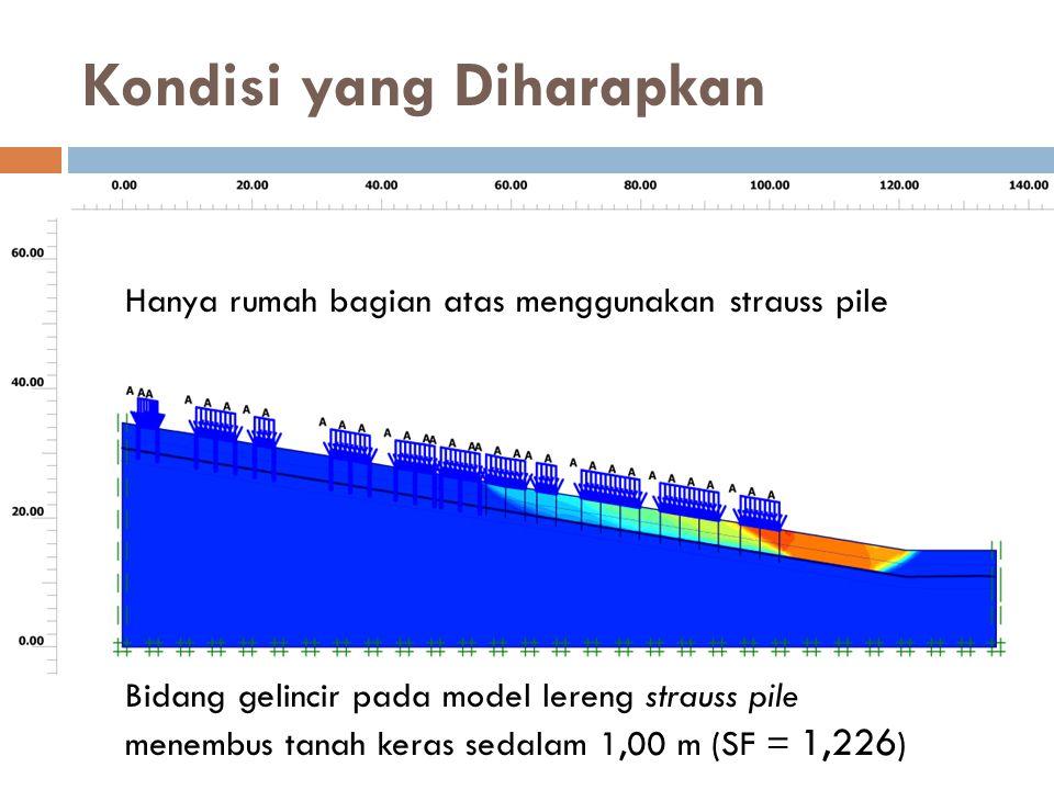 Kondisi yang Diharapkan Bidang gelincir pada model lereng strauss pile menembus tanah keras sedalam 1,00 m (SF = 1,226 ) Hanya rumah bagian atas mengg