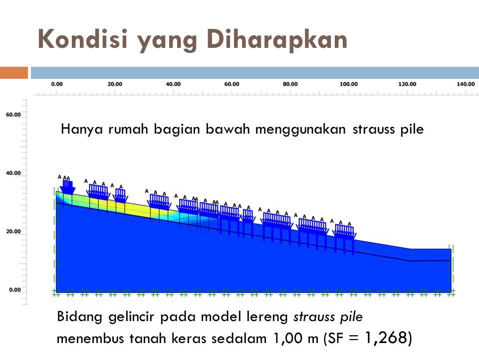 Kondisi yang Diharapkan Bidang gelincir pada model lereng strauss pile menembus tanah keras sedalam 1,00 m (SF = 1,268) Hanya rumah bagian bawah mengg