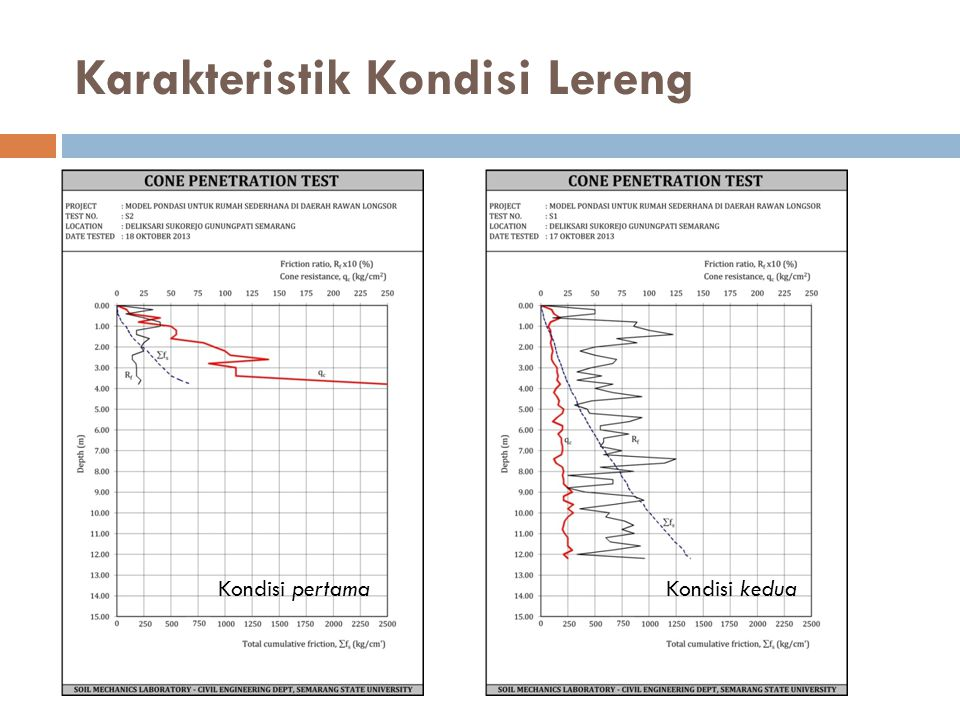 Karakteristik Kondisi Lereng Kondisi pertamaKondisi kedua