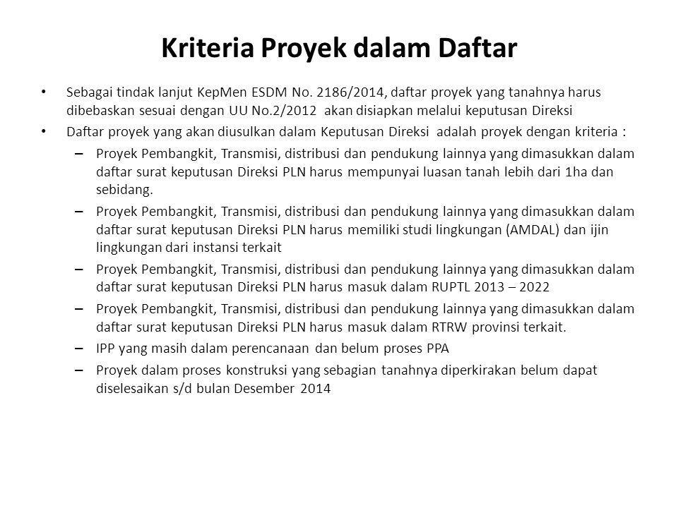 Kriteria Proyek dalam Daftar • Sebagai tindak lanjut KepMen ESDM No. 2186/2014, daftar proyek yang tanahnya harus dibebaskan sesuai dengan UU No.2/201