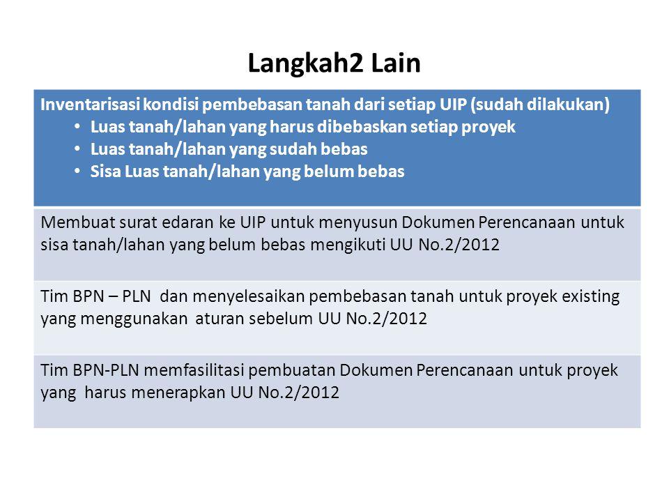 Langkah2 Lain Inventarisasi kondisi pembebasan tanah dari setiap UIP (sudah dilakukan) • Luas tanah/lahan yang harus dibebaskan setiap proyek • Luas t