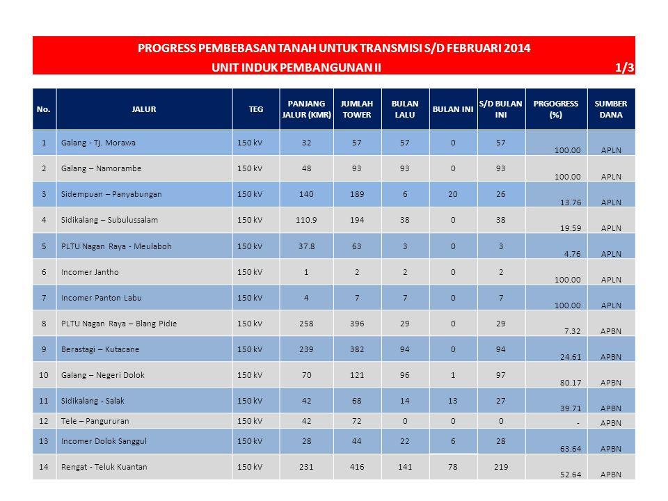 PROGRESS PEMBEBASAN TANAH UNTUK TRANSMISI S/D FEBRUARI 2014 UNIT INDUK PEMBANGUNAN II 1/3 111100 No.JALURTEG PANJANG JALUR (KMR) JUMLAH TOWER BULAN LA