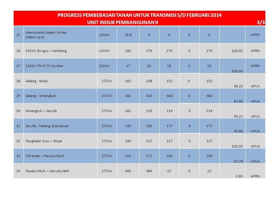 25 Interkoneksi batam bintan (Kabel Laut) 150 kV16.80000 -APBN 26150 kV Bungus – Kambang150 kV180274 0 100.00APBN 27150 kV Phi PLTU Sumbar150 kV1729 0