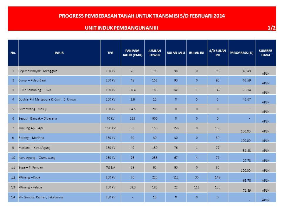 PROGRESS PEMBEBASAN TANAH UNTUK TRANSMISI S/D FEBRUARI 2014 UNIT INDUK PEMBANGUNAN III 1/2 100 No.JALURTEG PANJANG JALUR (KMR) JUMLAH TOWER BULAN LALU