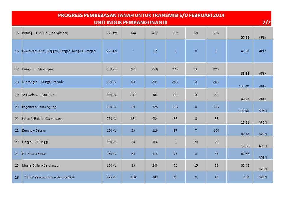 15 Betung – Aur Duri (Sec. Sumsel) 275 kV 14441216769236 57.28APLN 16 Downlead Lahat, Linggau, Bangko, Bungo Kiliranjao 275 kV -12505 41.67APLN 17Bang