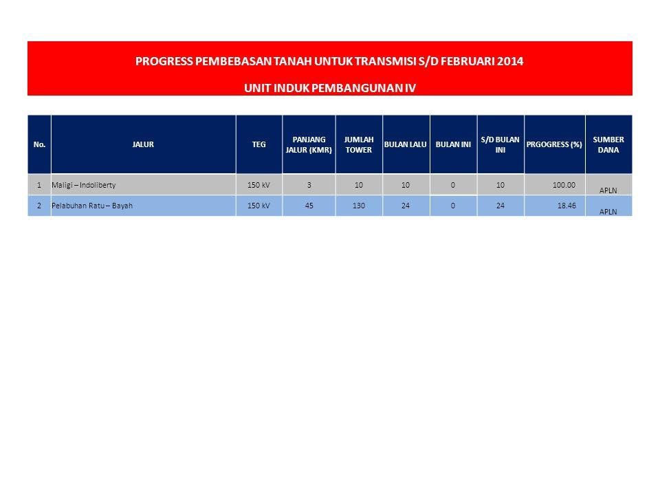 PROGRESS PEMBEBASAN TANAH UNTUK TRANSMISI S/D FEBRUARI 2014 UNIT INDUK PEMBANGUNAN IV 100 No.JALURTEG PANJANG JALUR (KMR) JUMLAH TOWER BULAN LALUBULAN