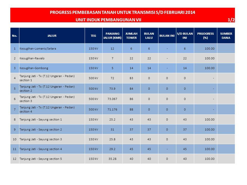 PROGRESS PEMBEBASAN TANAH UNTUK TRANSMISI S/D FEBRUARI 2014 UNIT INDUK PEMBANGUNAN VII 1/2 100 No.JALURTEG PANJANG JALUR (KMR) JUMLAH TOWER BULAN LALU