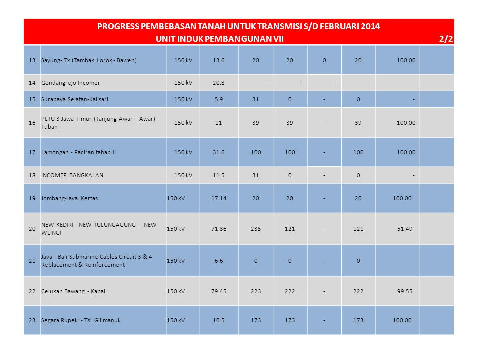 13Sayung- Tx (Tambak Lorok - Bawen)150 kV13.620 0 100.00 14Gondangrejo Incomer150 kV20.8 - - - - 15Surabaya Selatan-Kalisari150 kV5.9310-0 - 16 PLTU 3