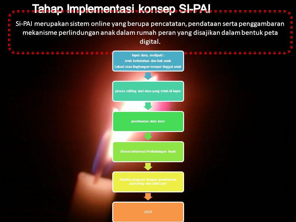 Si-PAI merupakan sistem online yang berupa pencatatan, pendataan serta penggambaran mekanisme perlindungan anak dalam rumah peran yang disajikan dalam
