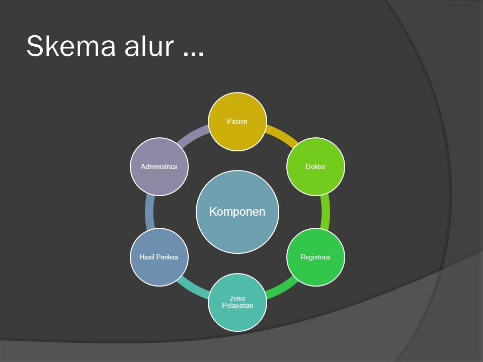 Skema alur … Komponen PasienDokterRegistrasi Jenis Pelayanan Hasil PeriksaAdministrasi