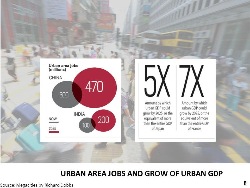 URBAN AREA JOBS AND GROW OF URBAN GDP Source: Megacities by Richard Dobbs 8