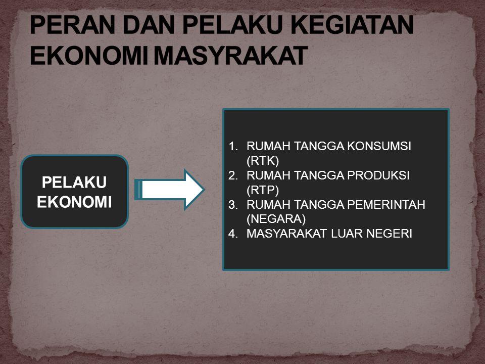 PELAKU EKONOMI 1.RUMAH TANGGA KONSUMSI (RTK) 2.RUMAH TANGGA PRODUKSI (RTP) 3.RUMAH TANGGA PEMERINTAH (NEGARA) 4.MASYARAKAT LUAR NEGERI