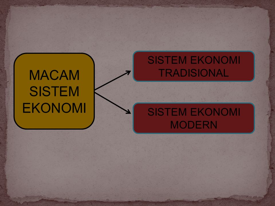 MACAM SISTEM EKONOMI SISTEM EKONOMI TRADISIONAL SISTEM EKONOMI MODERN