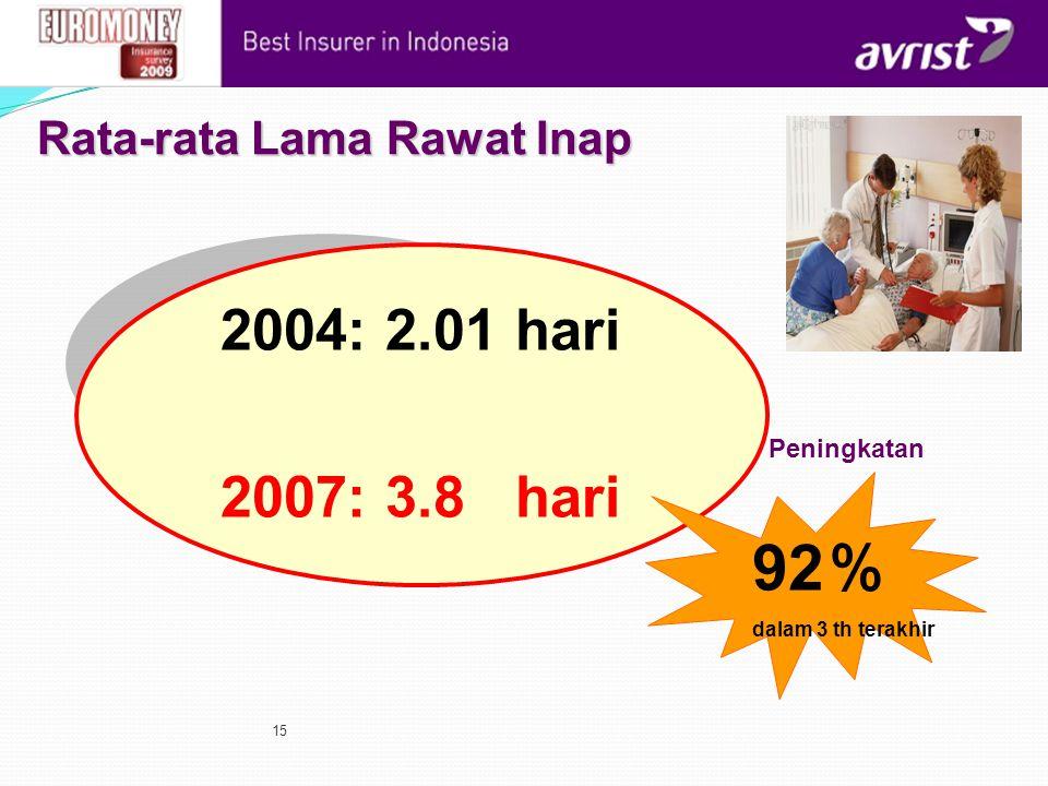 15 Rata-rata Lama Rawat Inap 2004: 2.01 hari 2007: 3.8 hari 92 % dalam 3 th terakhir Peningkatan