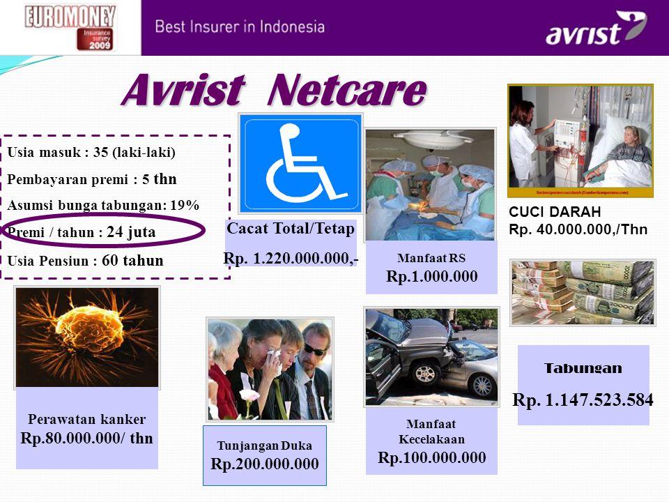 Avrist Netcare Usia masuk : 35 (laki-laki) Pembayaran premi : 5 thn Asumsi bunga tabungan: 19% Premi / tahun : 24 juta Usia Pensiun : 60 tahun Manfaat
