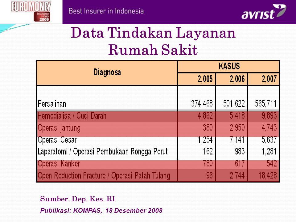 Data Tindakan Layanan Rumah Sakit Publikasi: KOMPAS, 18 Desember 2008 Sumber: Dep. Kes. RI
