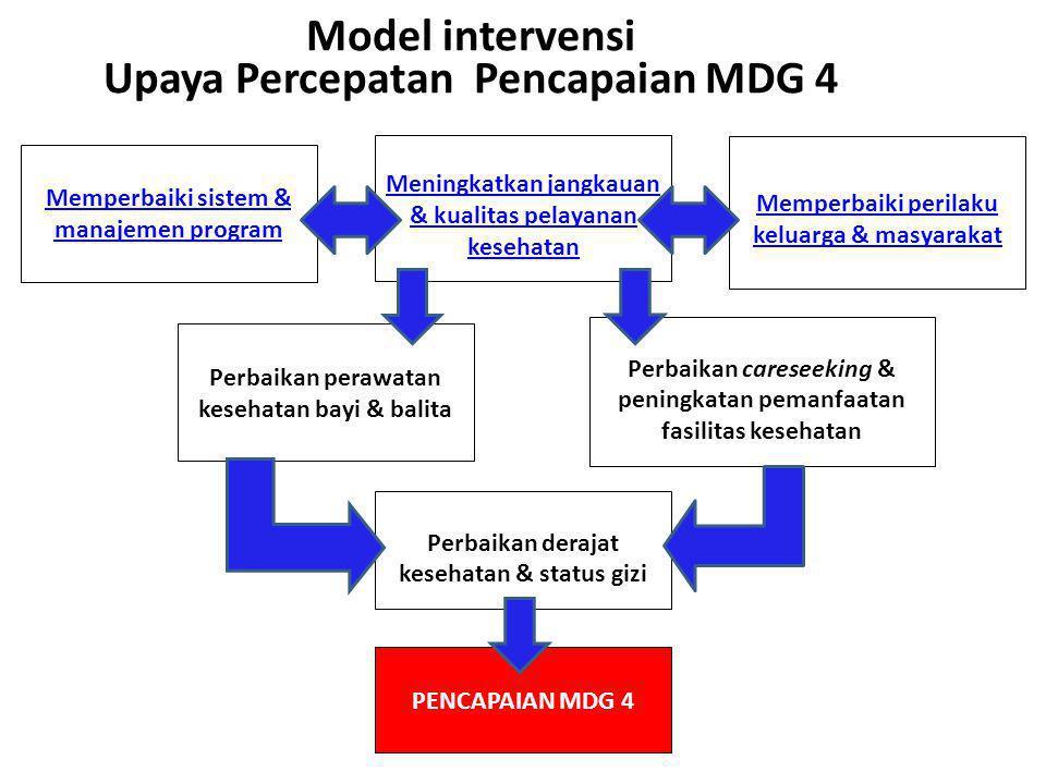 Model intervensi Upaya Percepatan Pencapaian MDG 4 Memperbaiki sistem & manajemen program Meningkatkan jangkauan & kualitas pelayanan kesehatan Memper