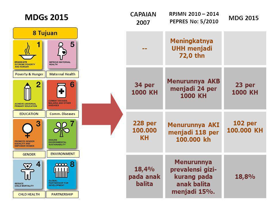 Untuk mencapai misi MDGs 2015, Pusat Promosi Kesehatan Kementerian Kesehatan telah melakukan Upaya Pemberdayaan Masyarakat dengan melakukan sosialisasi tentang PHBS (Perilaku Hidup Bersih dan Sehat) pada tingkatan rumah tangga guna menurunkan Angka Kesakitan dan Kematian Pencapaian Misi MDGs – PHBS DI RUMAH TANGGA
