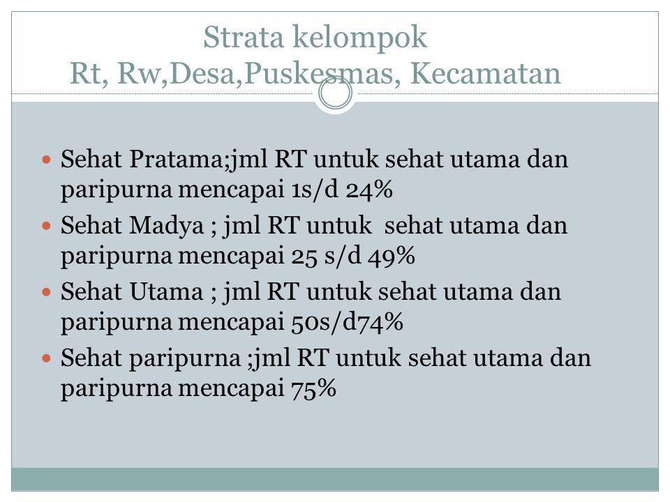 Strata kelompok Rt, Rw,Desa,Puskesmas, Kecamatan  Sehat Pratama;jml RT untuk sehat utama dan paripurna mencapai 1s/d 24%  Sehat Madya ; jml RT untuk