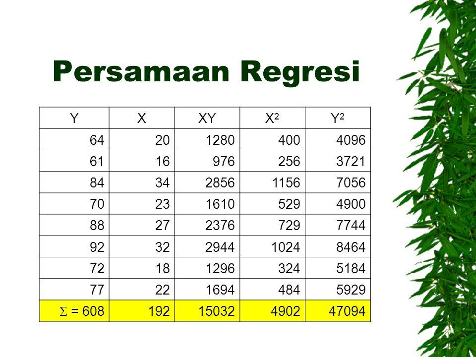 Persamaan Regresi YXXYX2X2 Y2Y2 642012804004096 61169762563721 8434285611567056 702316105294900 882723767297744 9232294410248464 721812963245184 77221