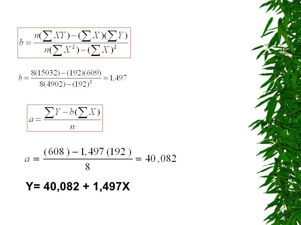 Y= 40,082 + 1,497X