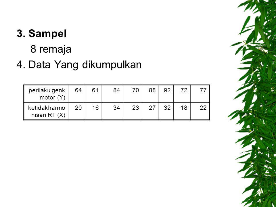 3. Sampel 8 remaja 4. Data Yang dikumpulkan perilaku genk motor (Y) 6461847088927277 ketidakharmo nisan RT (X) 2016342327321822