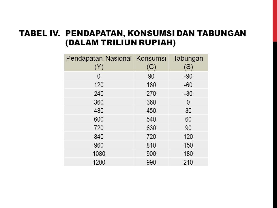 Pendapatan Nasional (Y) Konsumsi (C) Tabungan (S) 090-90 120180-60 240270-30 360 0 48045030 60054060 72063090 840720120 960810150 1080900180 120099021