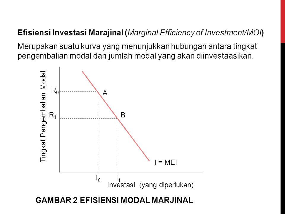 Efisiensi Investasi Marajinal (Marginal Efficiency of Investment/MOI) Merupakan suatu kurva yang menunjukkan hubungan antara tingkat pengembalian moda