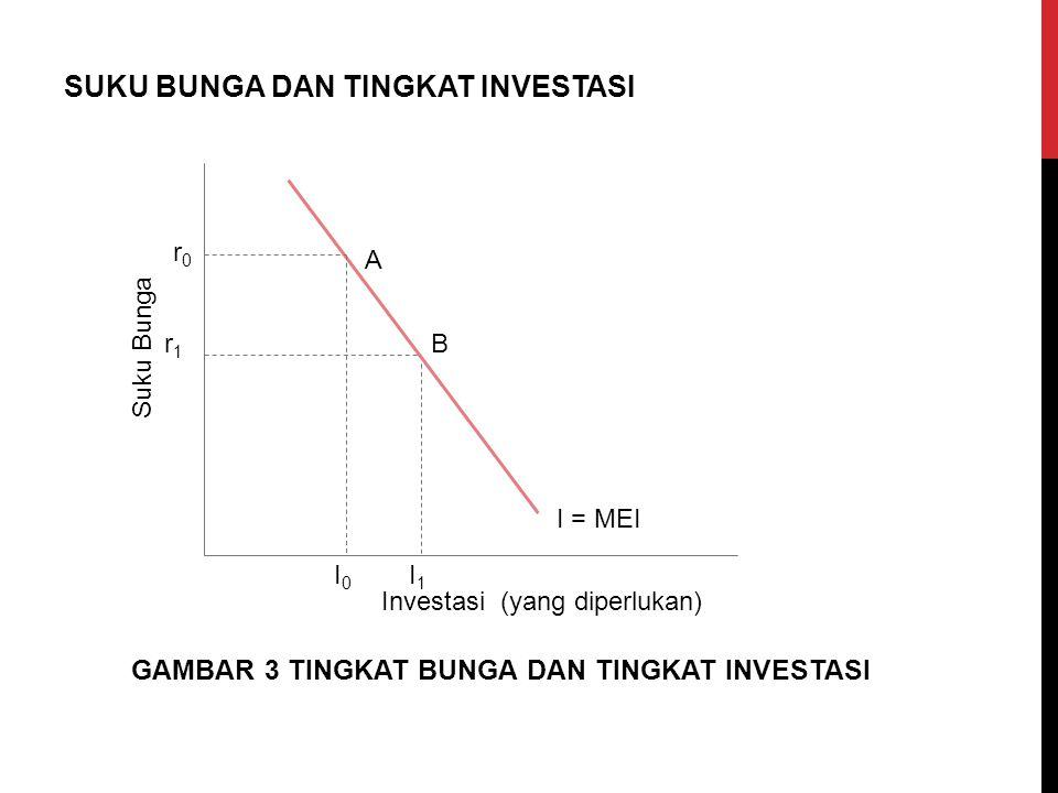 SUKU BUNGA DAN TINGKAT INVESTASI Suku Bunga Investasi (yang diperlukan) A B r0r0 r1r1 I = MEI I0I0 I1I1 GAMBAR 3 TINGKAT BUNGA DAN TINGKAT INVESTASI