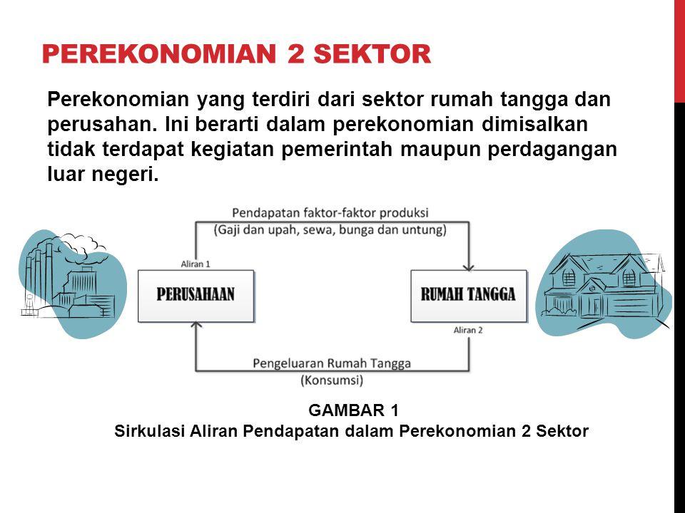 PEREKONOMIAN 2 SEKTOR Perekonomian yang terdiri dari sektor rumah tangga dan perusahan. Ini berarti dalam perekonomian dimisalkan tidak terdapat kegia