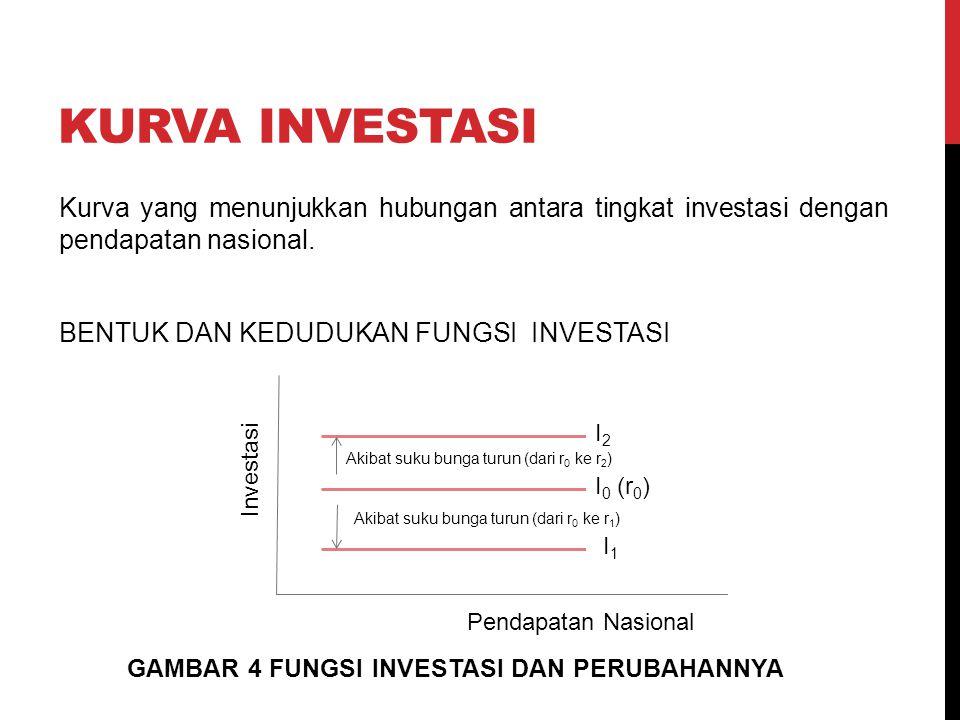 KURVA INVESTASI Kurva yang menunjukkan hubungan antara tingkat investasi dengan pendapatan nasional. BENTUK DAN KEDUDUKAN FUNGSI INVESTASI Investasi P