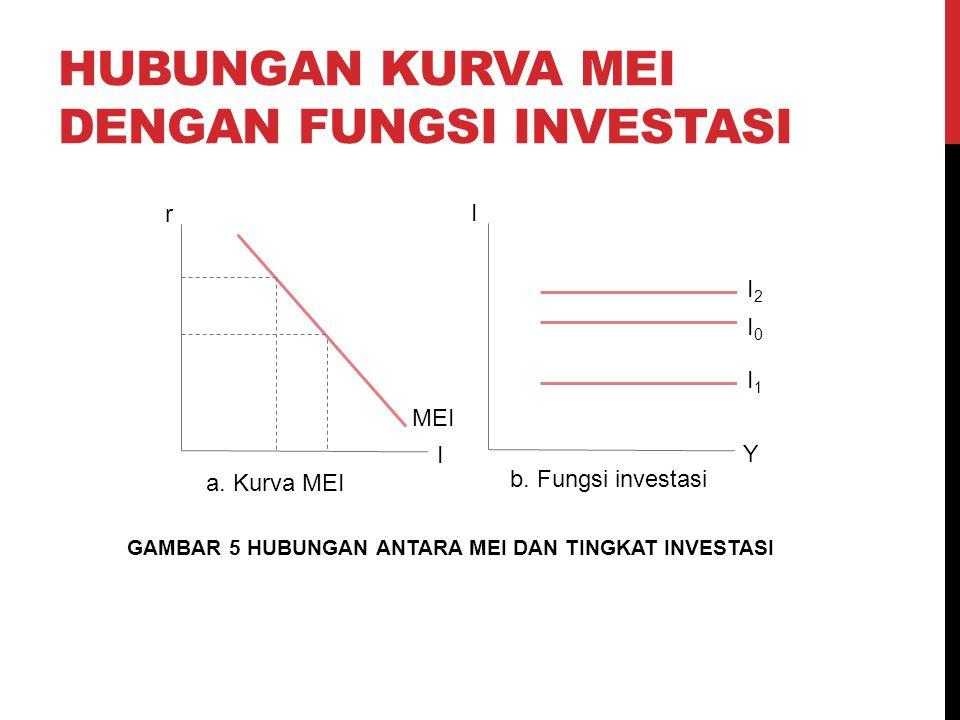 HUBUNGAN KURVA MEI DENGAN FUNGSI INVESTASI I r MEI Y I I2I2 I0I0 I1I1 a. Kurva MEI b. Fungsi investasi GAMBAR 5 HUBUNGAN ANTARA MEI DAN TINGKAT INVEST