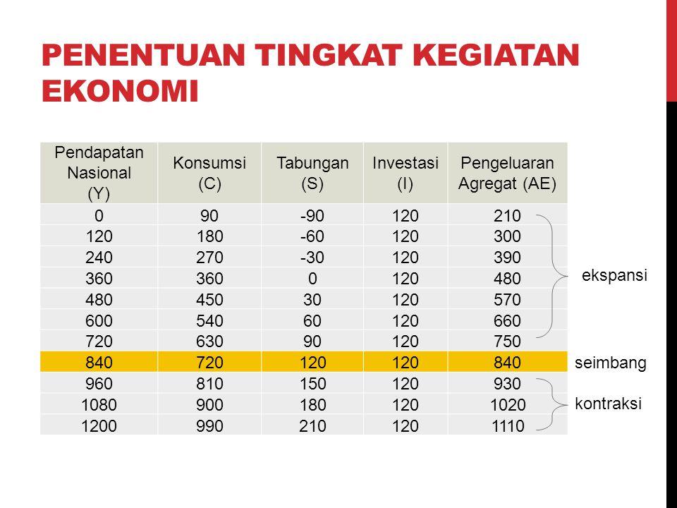 PENENTUAN TINGKAT KEGIATAN EKONOMI Pendapatan Nasional (Y) Konsumsi (C) Tabungan (S) Investasi (I) Pengeluaran Agregat (AE) 090-90120210 120180-601203
