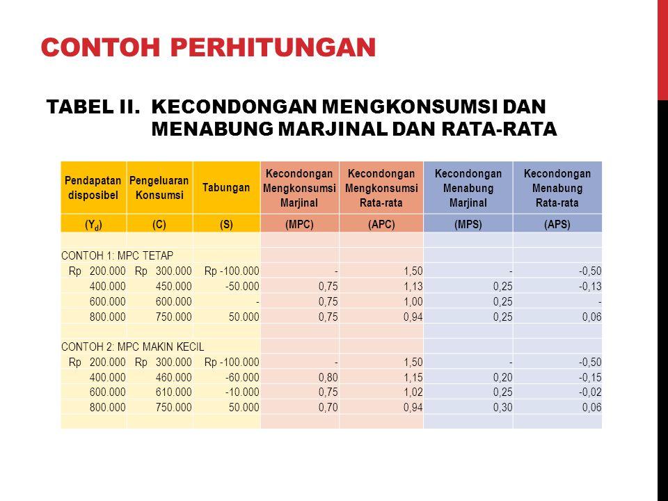 Pendapatan disposibel MPCAPCMPSAPS MPS + MPCAPS + APC (1)(2)(3)(4)(5)(6)(7) CONTOH 1: MPC TETAP Rp 200.000-1,50--50- 400.0000,751,130,25-0,1311 600.0000,751,000,25-11 800.0000,750,940,250,0611 CONTOH 2: MPC MAKIN KECIL Rp 200.000-1,50--0,50- 400.0000,801,150,20-0,1511 600.0000,751,020,25-0,0211 800.0000,700,940,300,0611 TABEL III.
