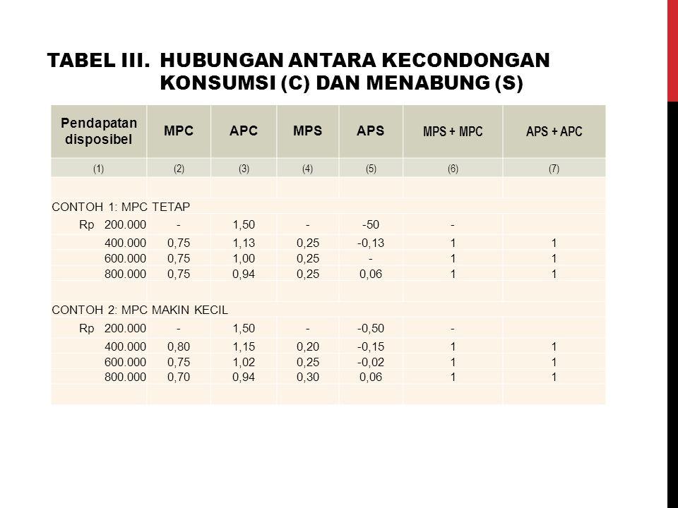 Pendapatan disposibel MPCAPCMPSAPS MPS + MPCAPS + APC (1)(2)(3)(4)(5)(6)(7) CONTOH 1: MPC TETAP Rp 200.000-1,50--50- 400.0000,751,130,25-0,1311 600.00