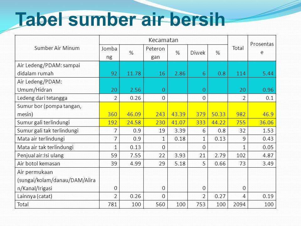 Tabel sumber air bersih Sumber Air Minum Kecamatan Total Prosentas e Jomba ng % Peteron gan %Diwek% Air Ledeng/PDAM: sampai didalam rumah9211.78162.86