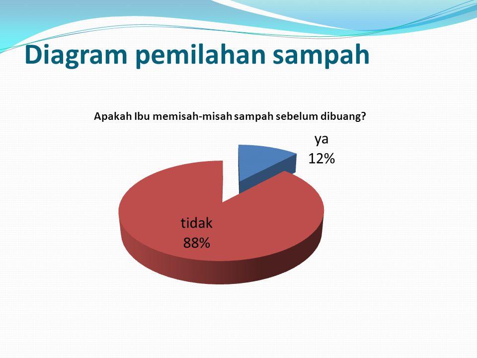 Diagram pemilahan sampah