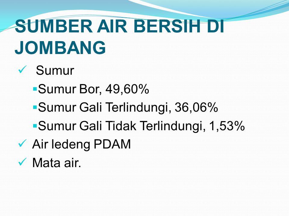 SUMBER AIR BERSIH DI JOMBANG  Sumur  Sumur Bor, 49,60%  Sumur Gali Terlindungi, 36,06%  Sumur Gali Tidak Terlindungi, 1,53%  Air ledeng PDAM  Ma