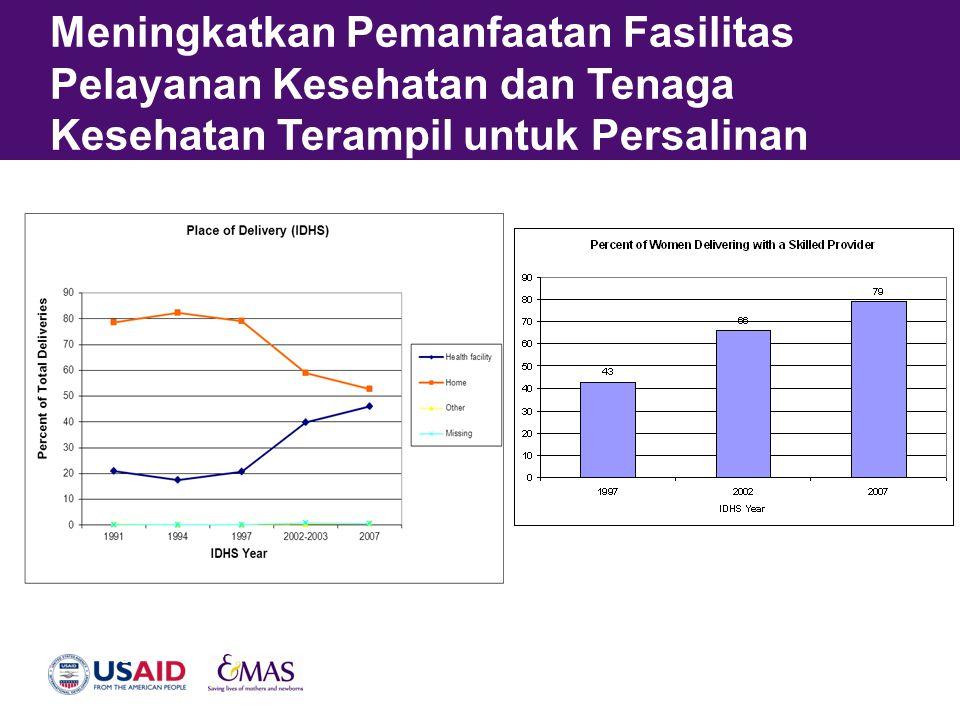 Pendekatan EMAS •Untuk menurunkan AKI dan AKN Indonesia sebesar 25%, program EMAS dilaksanakan di propinsi dan kabupaten dengan jumlah kematian yang besar •Mengadvokasi kabupaten dan mitra bestari lain untuk proaktif menerapkan pendekatan program EMAS
