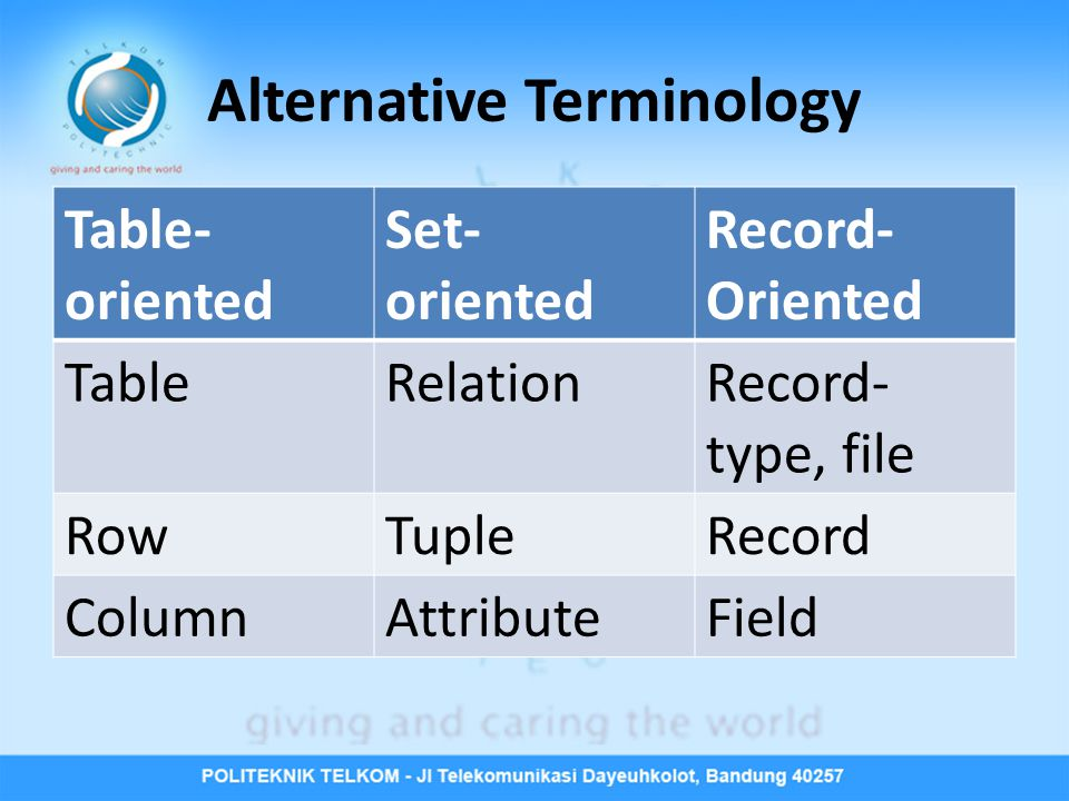 Alternative Terminology Table- oriented Set- oriented Record- Oriented TableRelationRecord- type, file RowTupleRecord ColumnAttributeField