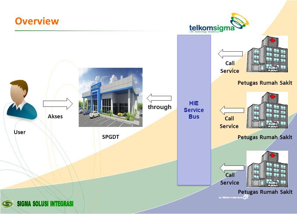 © Copyright Sigma - 2007 Overview User HIE Service Bus Petugas Rumah Sakit Call Service Petugas Rumah Sakit Call Service through SPGDT Akses
