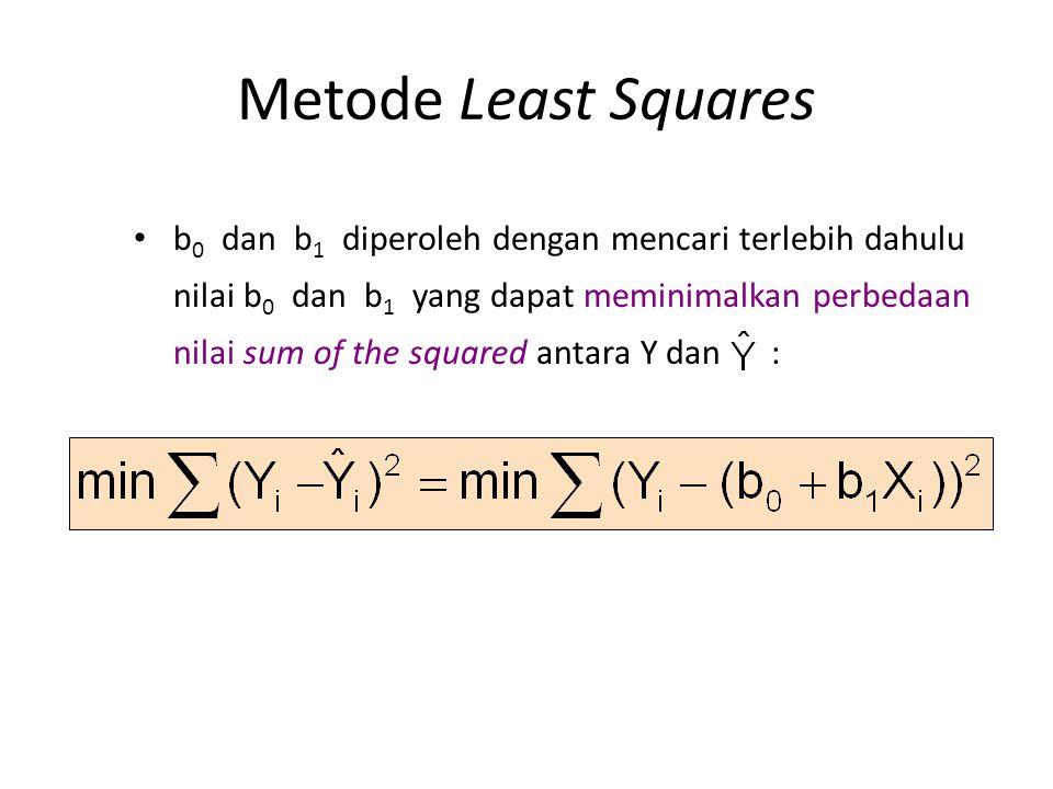 Metode Least Squares • b 0 dan b 1 diperoleh dengan mencari terlebih dahulu nilai b 0 dan b 1 yang dapat meminimalkan perbedaan nilai sum of the squar