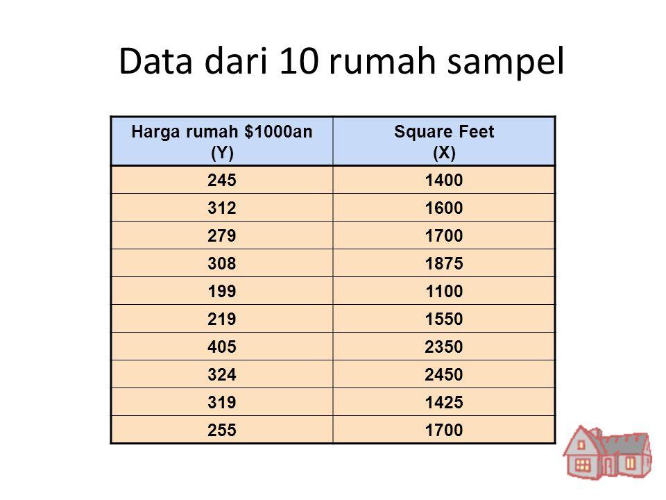 Data dari 10 rumah sampel Harga rumah $1000an (Y) Square Feet (X) 2451400 3121600 2791700 3081875 1991100 2191550 4052350 3242450 3191425 2551700