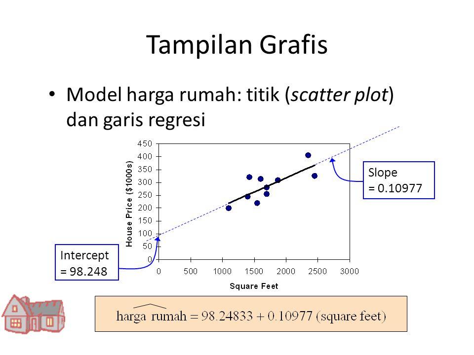 Tampilan Grafis • Model harga rumah: titik (scatter plot) dan garis regresi Slope = 0.10977 Intercept = 98.248
