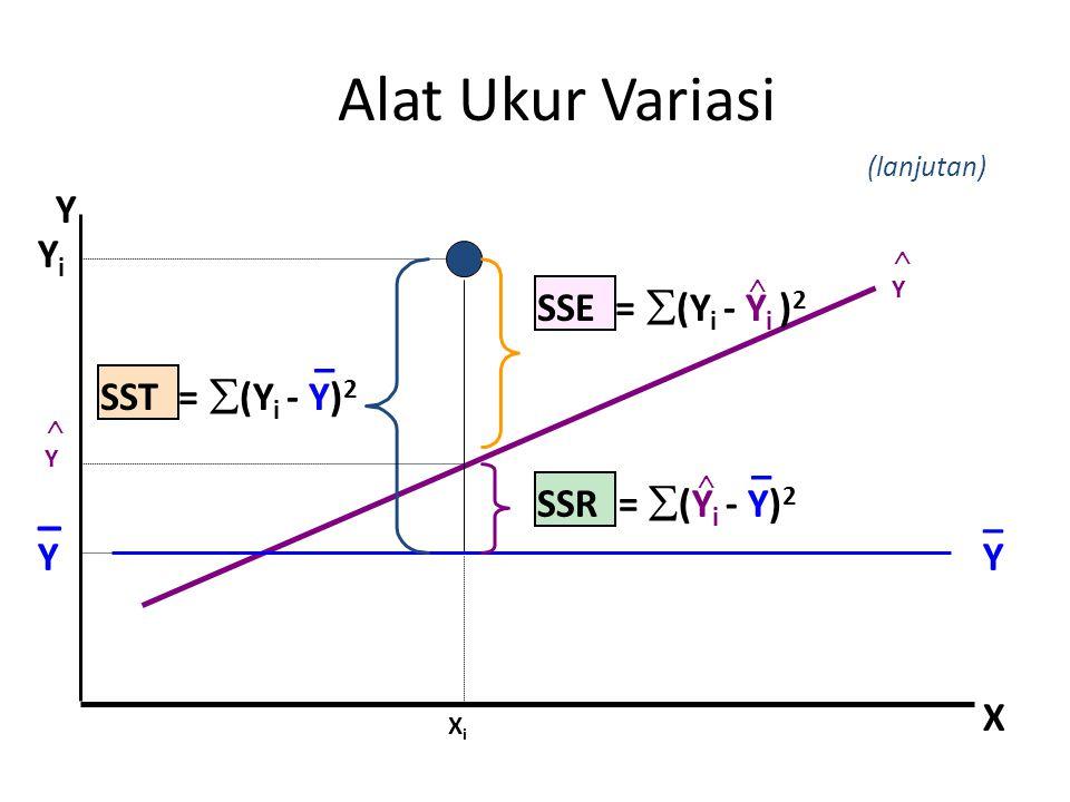 XiXi Y X YiYi SST =  (Y i - Y) 2 SSE =  (Y i - Y i ) 2  SSR =  (Y i - Y) 2  _ _ _ Y  Y Y _ Y  Alat Ukur Variasi (lanjutan)