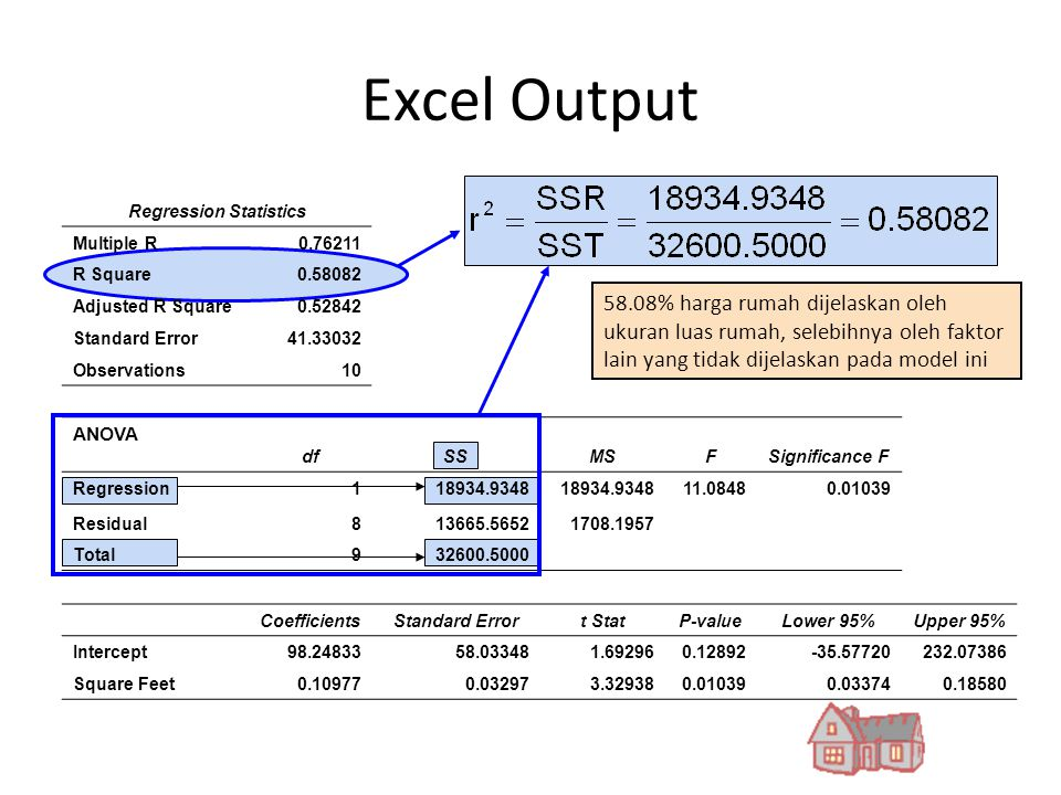 Excel Output Regression Statistics Multiple R0.76211 R Square0.58082 Adjusted R Square0.52842 Standard Error41.33032 Observations10 ANOVA dfSSMSFSigni