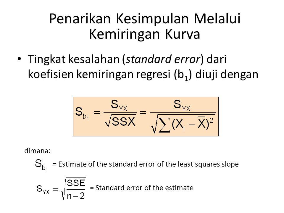 Penarikan Kesimpulan Melalui Kemiringan Kurva • Tingkat kesalahan (standard error) dari koefisien kemiringan regresi (b 1 ) diuji dengan dimana: = Est