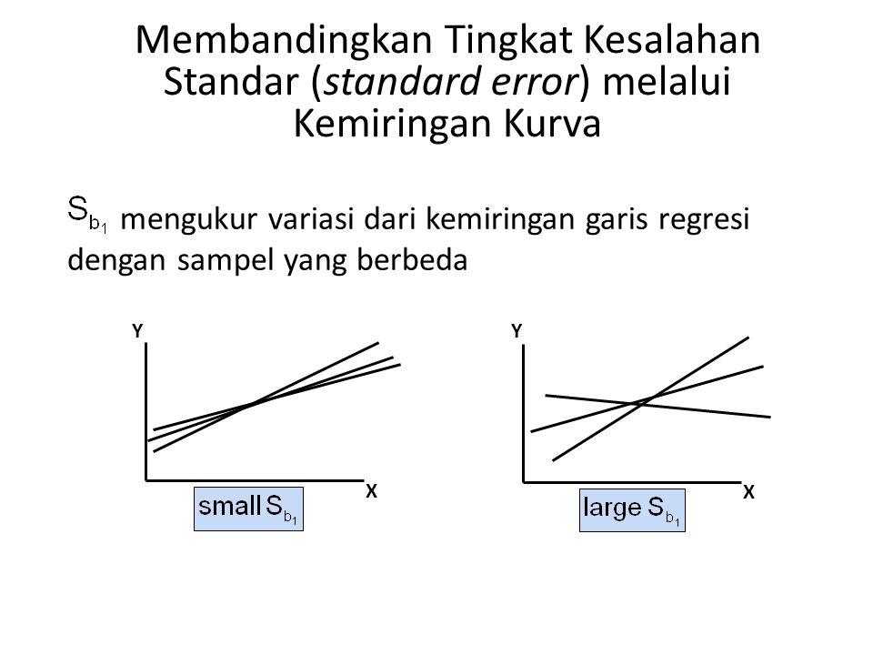 Membandingkan Tingkat Kesalahan Standar (standard error) melalui Kemiringan Kurva Y X Y X mengukur variasi dari kemiringan garis regresi dengan sampel
